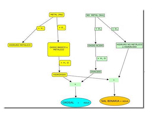 20101121061819-mapa-reacciones.jpg